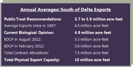average south delta exports